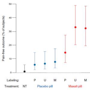 Kam-Hansen et al: Prozent der Patienten, die im Akutfall nach Intervention schmerzfrei waren